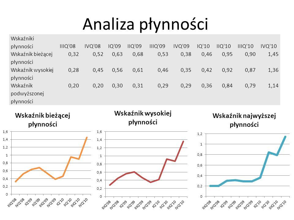 Analiza płynności Wskaźniki płynności IIIQ 08 IVQ 08 IQ 09 IIQ 09