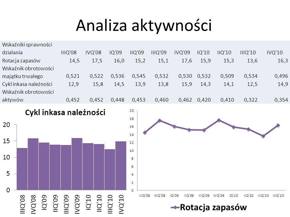 Analiza aktywności Wskaźniki sprawności działania IIIQ 08 IVQ 08 IQ 09