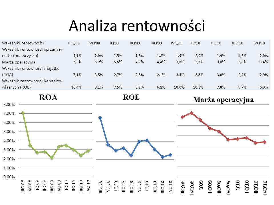 Analiza rentowności Wskaźniki rentowności