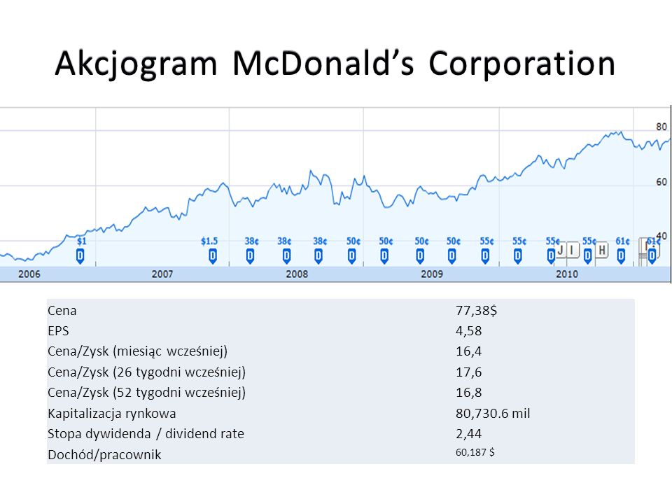 Akcjogram McDonald's Corporation