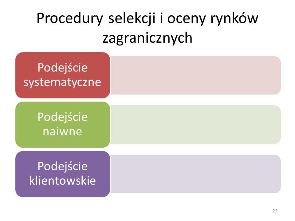 Procedury selekcji i oceny rynków zagranicznych