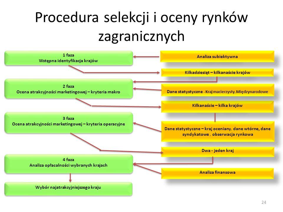 Procedura selekcji i oceny rynków zagranicznych