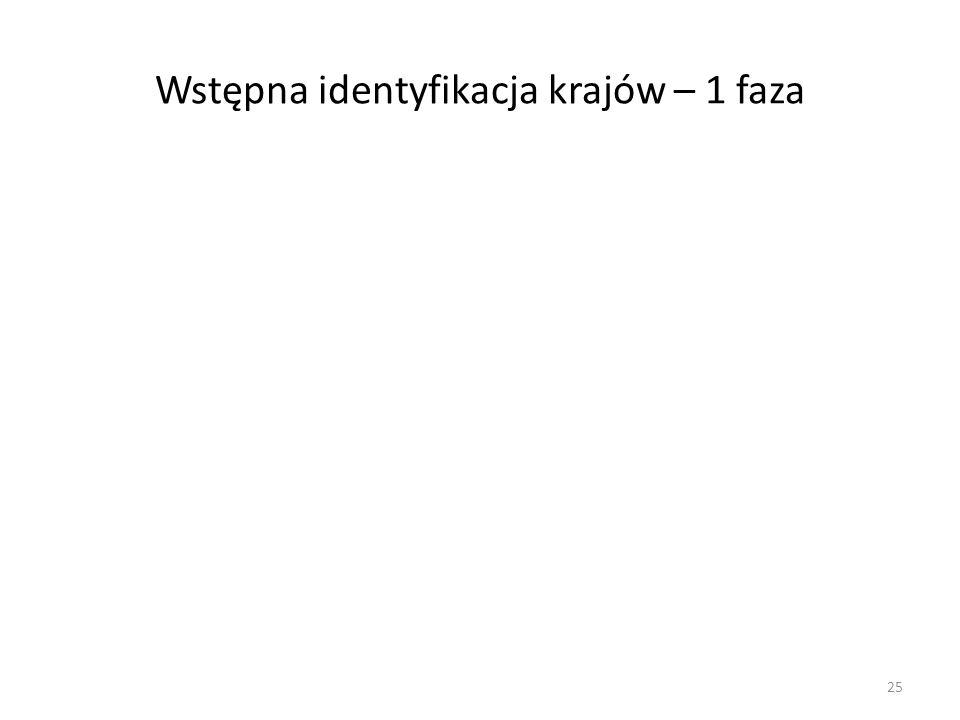 Wstępna identyfikacja krajów – 1 faza