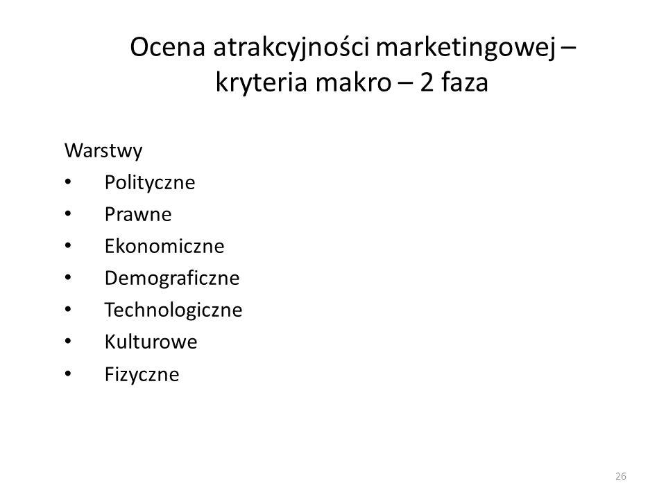 Ocena atrakcyjności marketingowej – kryteria makro – 2 faza
