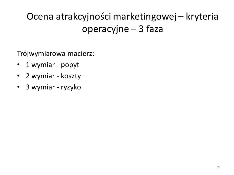 Ocena atrakcyjności marketingowej – kryteria operacyjne – 3 faza
