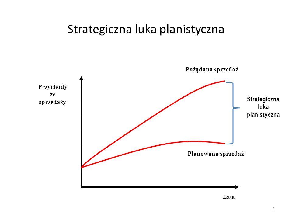 Strategiczna luka planistyczna
