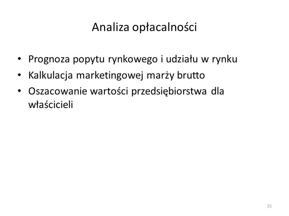 Analiza opłacalności Prognoza popytu rynkowego i udziału w rynku