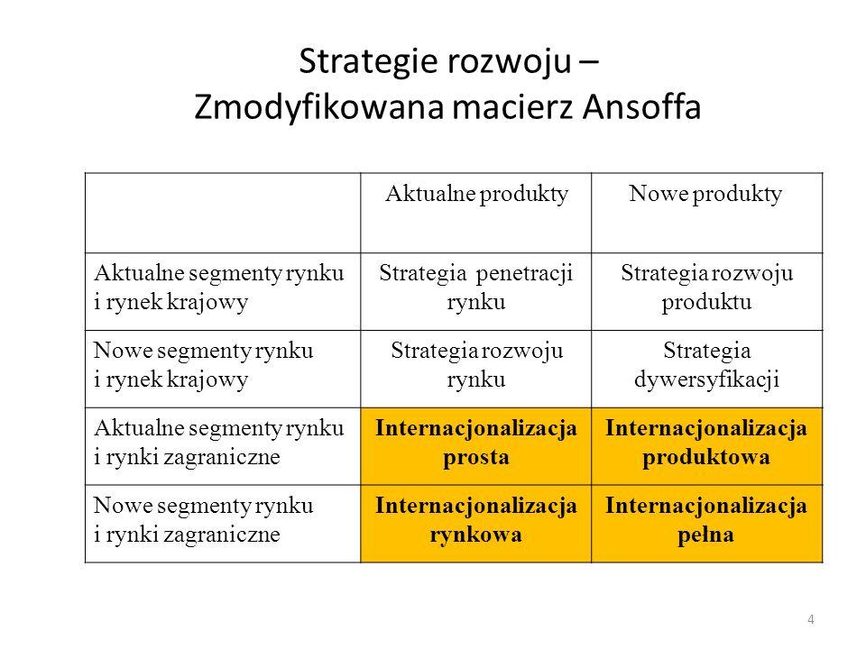 Strategie rozwoju – Zmodyfikowana macierz Ansoffa
