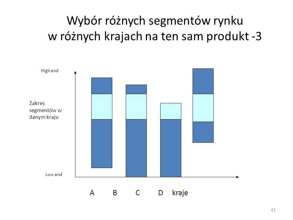 Wybór różnych segmentów rynku w różnych krajach na ten sam produkt -3