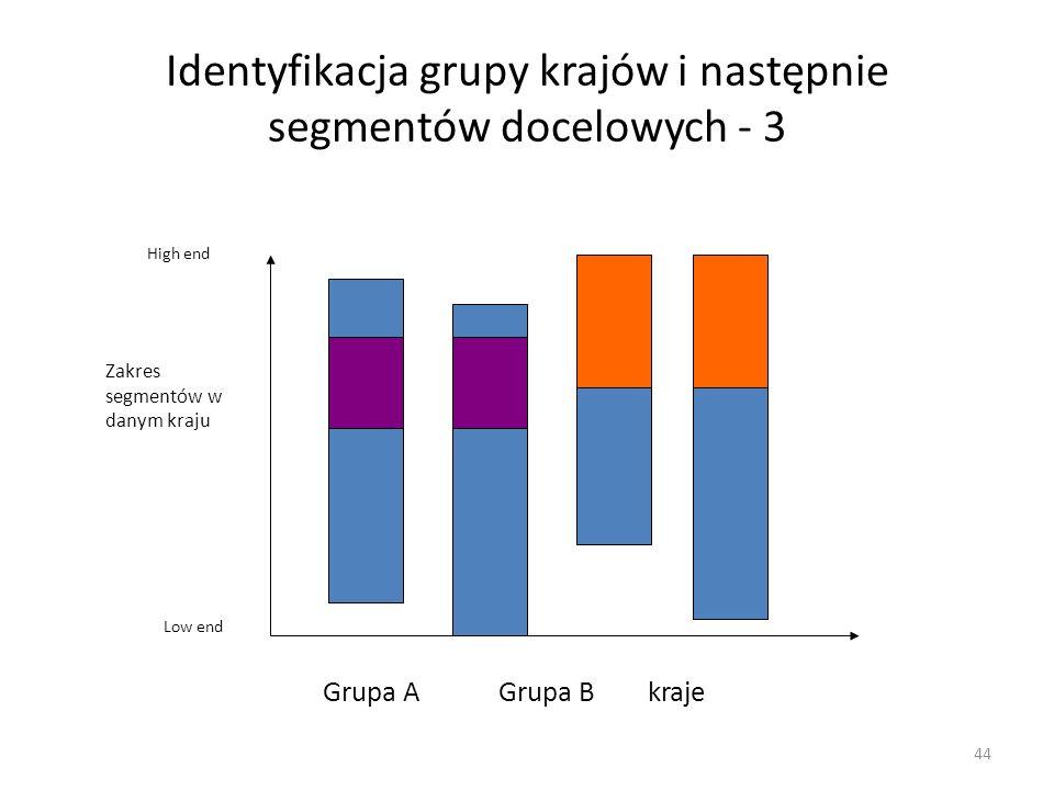Identyfikacja grupy krajów i następnie segmentów docelowych - 3