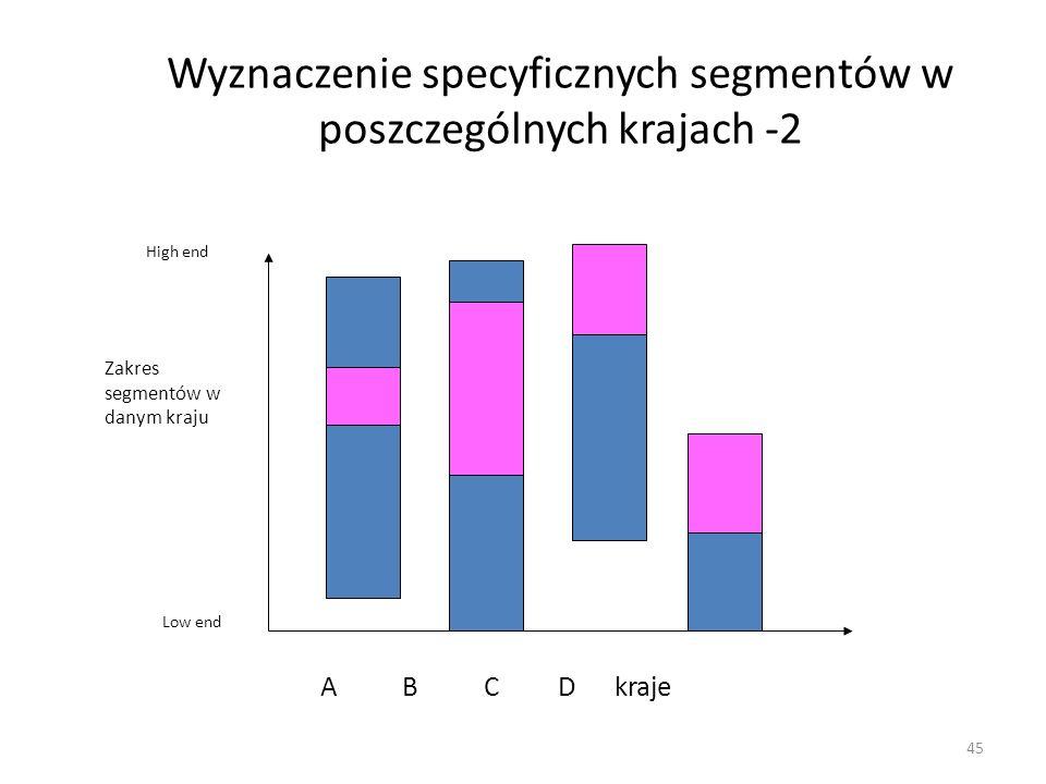 Wyznaczenie specyficznych segmentów w poszczególnych krajach -2