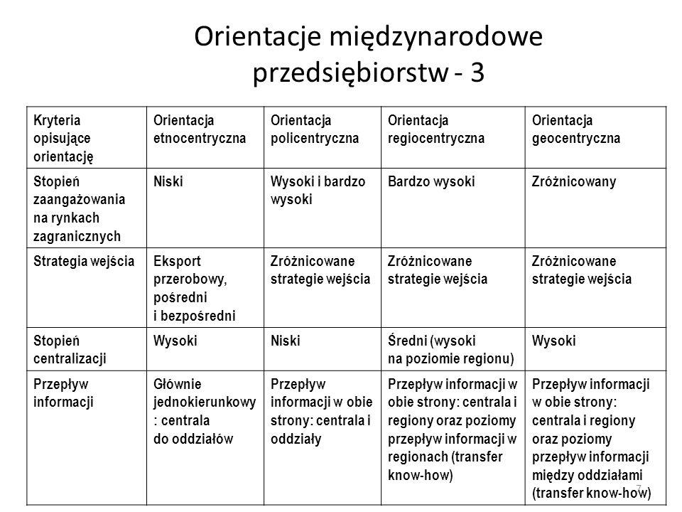 Orientacje międzynarodowe przedsiębiorstw - 3