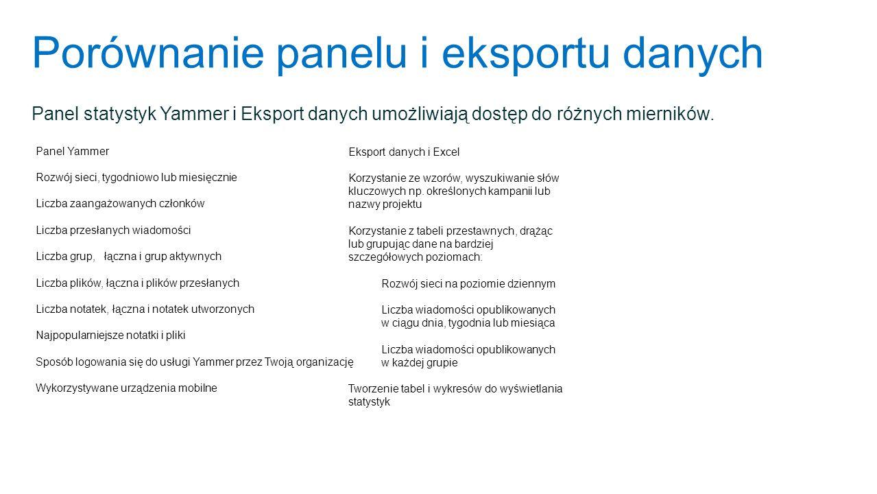 Porównanie panelu i eksportu danych