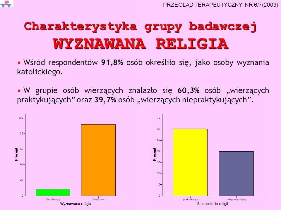 Charakterystyka grupy badawczej WYZNAWANA RELIGIA