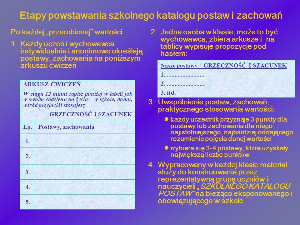 Etapy powstawania szkolnego katalogu postaw i zachowań