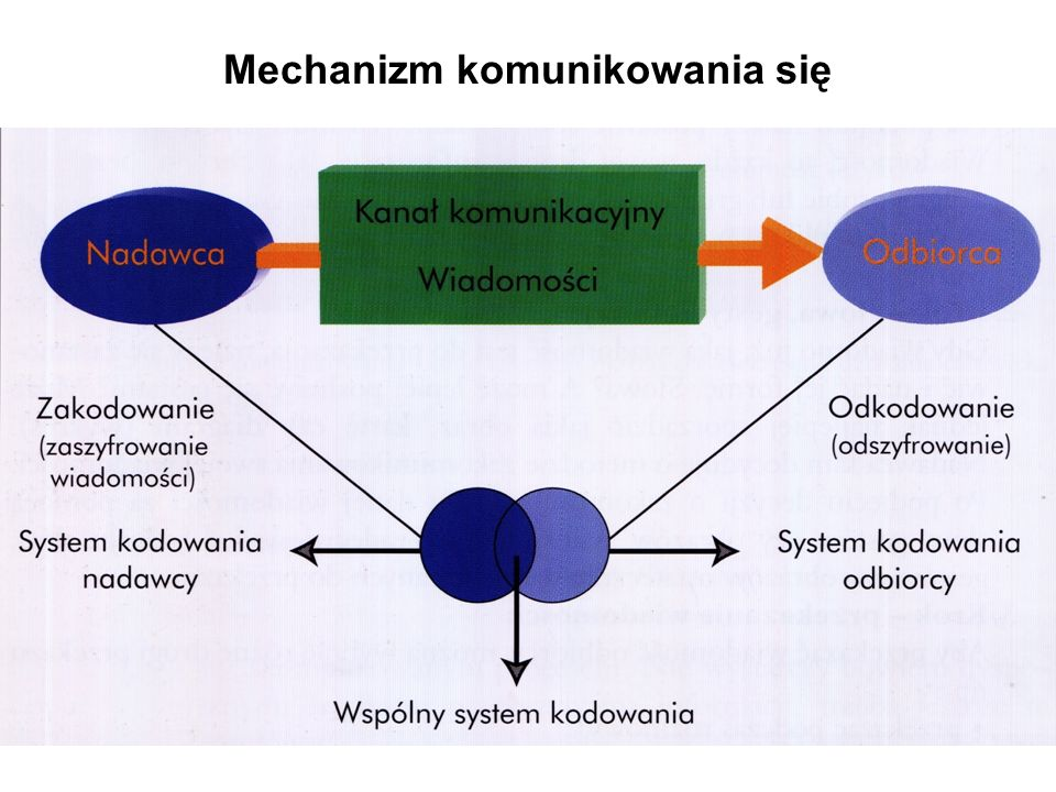 Mechanizm komunikowania się