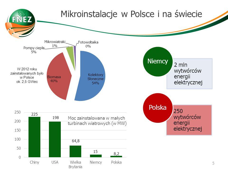 Mikroinstalacje w Polsce i na świecie