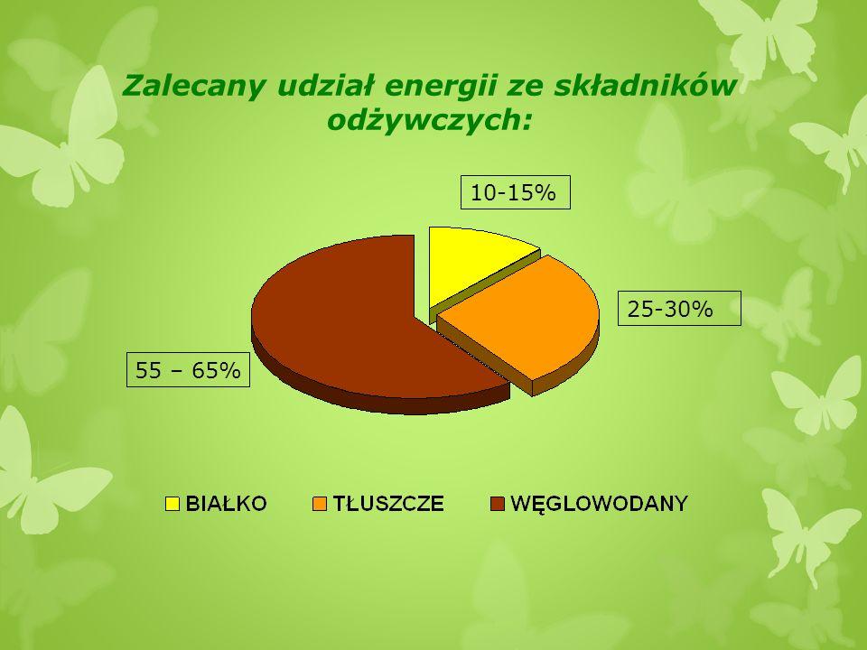 Zalecany udział energii ze składników odżywczych: