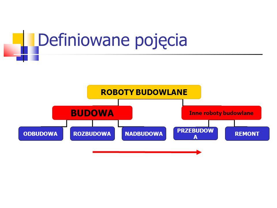 Definiowane pojęcia BUDOWA ROBOTY BUDOWLANE Inne roboty budowlane