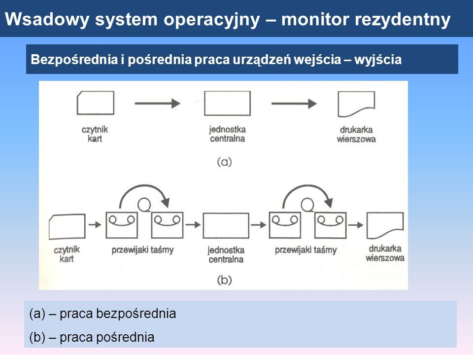 Wsadowy system operacyjny – monitor rezydentny