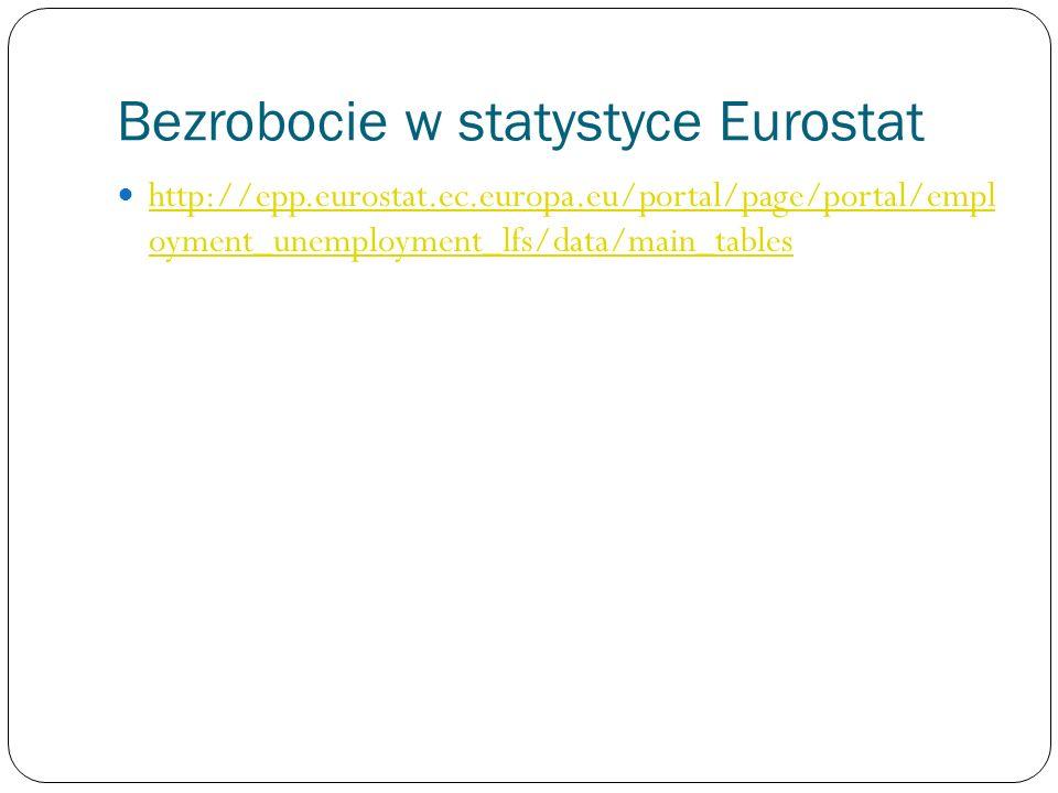 Bezrobocie w statystyce Eurostat