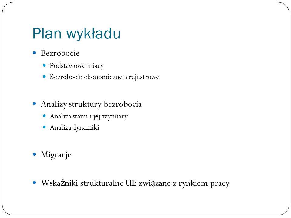 Plan wykładu Bezrobocie Analizy struktury bezrobocia Migracje