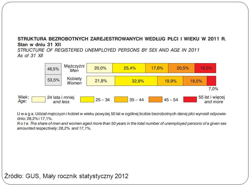 Źródło: GUS, Mały rocznik statystyczny 2012