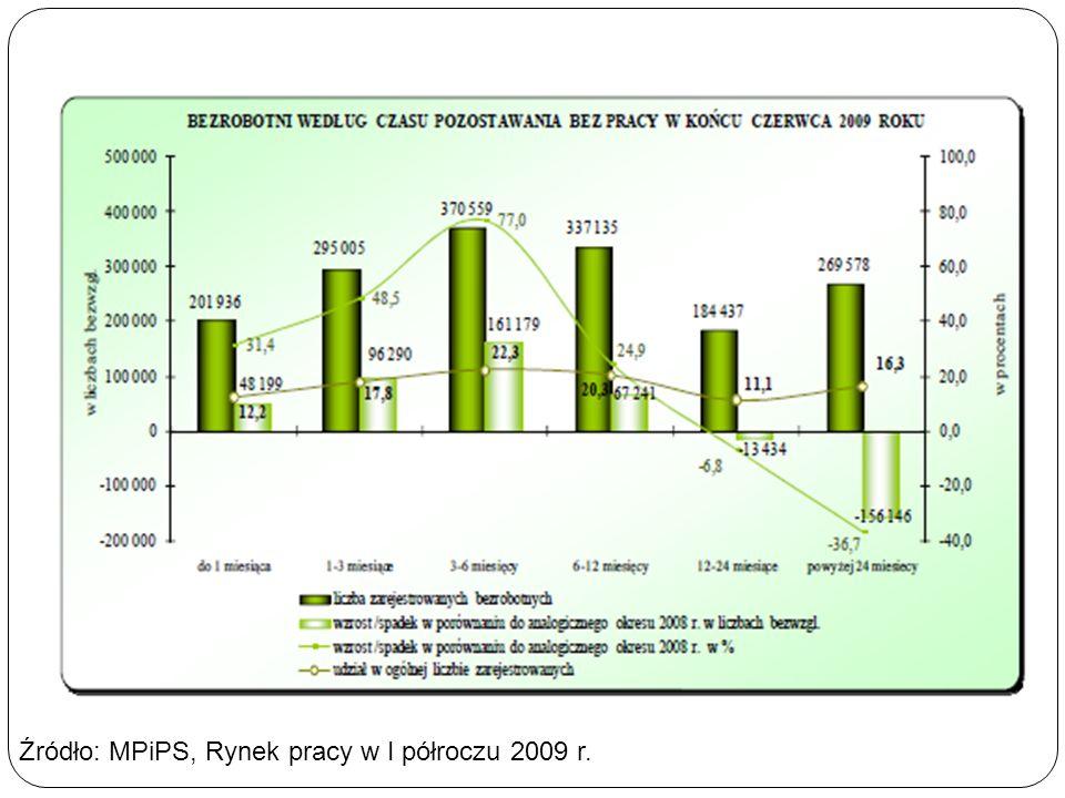 Źródło: MPiPS, Rynek pracy w I półroczu 2009 r.