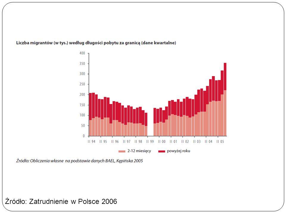 Źródło: Zatrudnienie w Polsce 2006