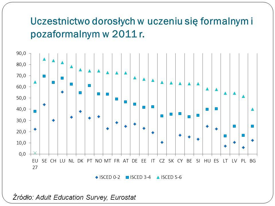 Uczestnictwo dorosłych w uczeniu się formalnym i pozaformalnym w 2011 r.