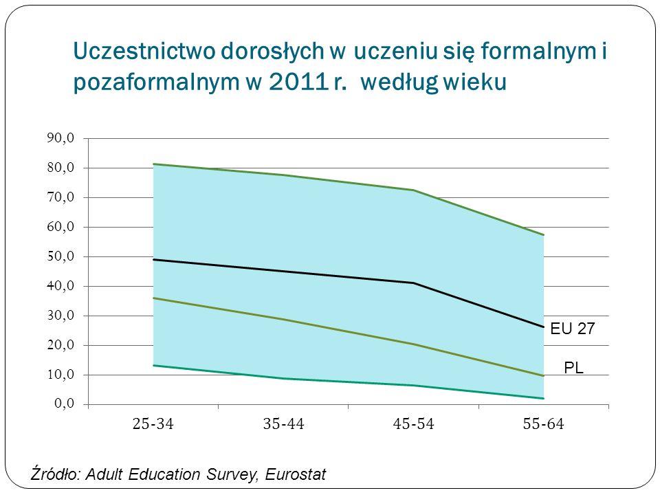 Uczestnictwo dorosłych w uczeniu się formalnym i pozaformalnym w 2011 r. według wieku
