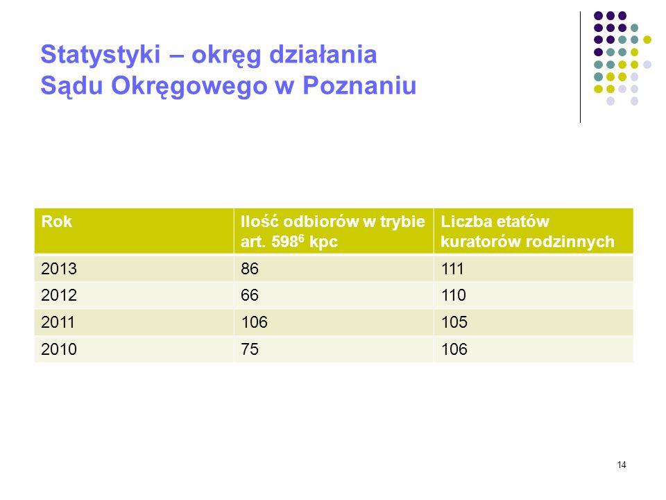 Statystyki – okręg działania Sądu Okręgowego w Poznaniu