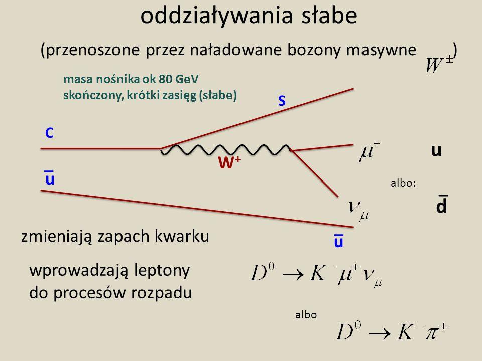 oddziaływania słabe (przenoszone przez naładowane bozony masywne )