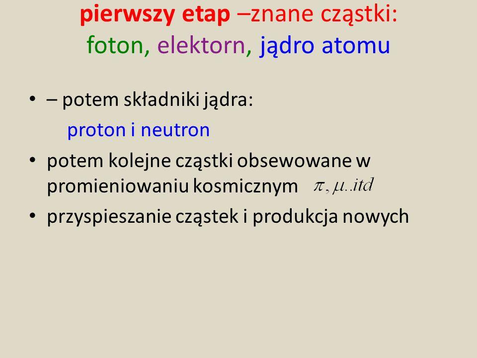 pierwszy etap –znane cząstki: foton, elektorn, jądro atomu