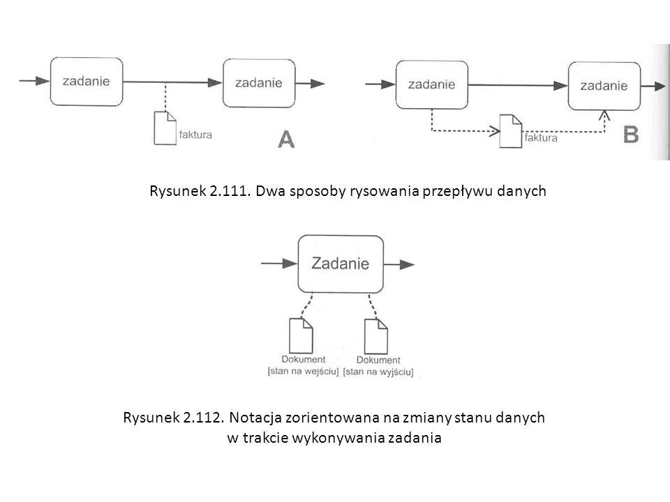 Rysunek 2.111. Dwa sposoby rysowania przepływu danych