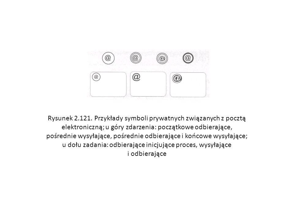 Rysunek 2.121. Przykłady symboli prywatnych związanych z pocztą elektroniczną; u góry zdarzenia: początkowe odbierające, pośrednie wysyłające, pośrednie odbierające i końcowe wysyłające; u dołu zadania: odbierające inicjujące proces, wysyłające