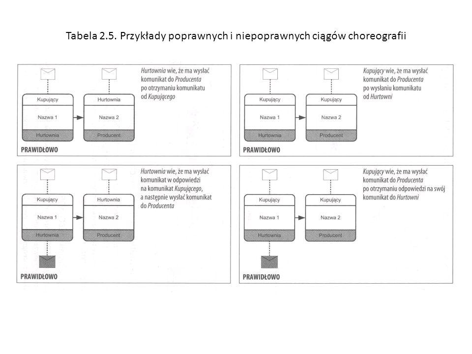 Tabela 2.5. Przykłady poprawnych i niepoprawnych ciągów choreografii