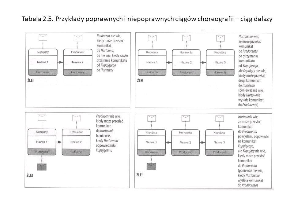 Tabela 2.5. Przykłady poprawnych i niepoprawnych ciągów choreografii – ciąg dalszy
