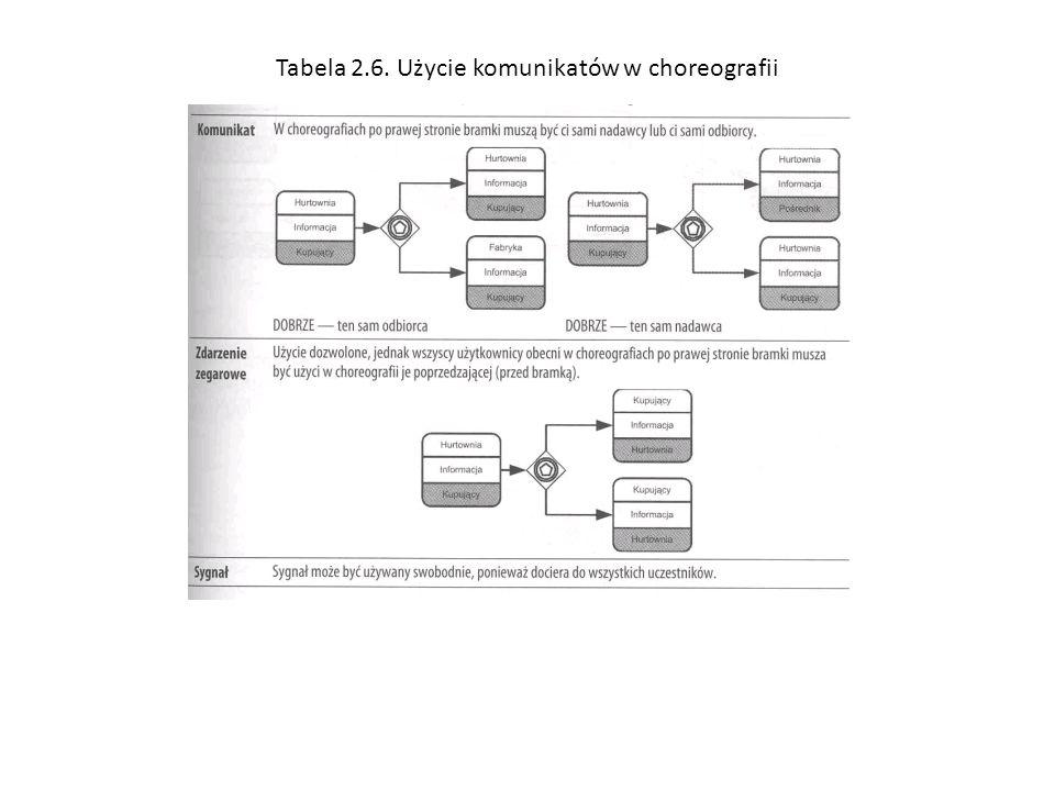 Tabela 2.6. Użycie komunikatów w choreografii