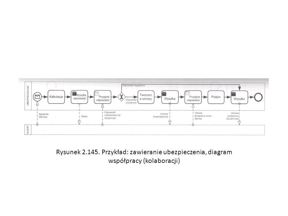 Rysunek 2.145. Przykład: zawieranie ubezpieczenia, diagram współpracy (kolaboracji)