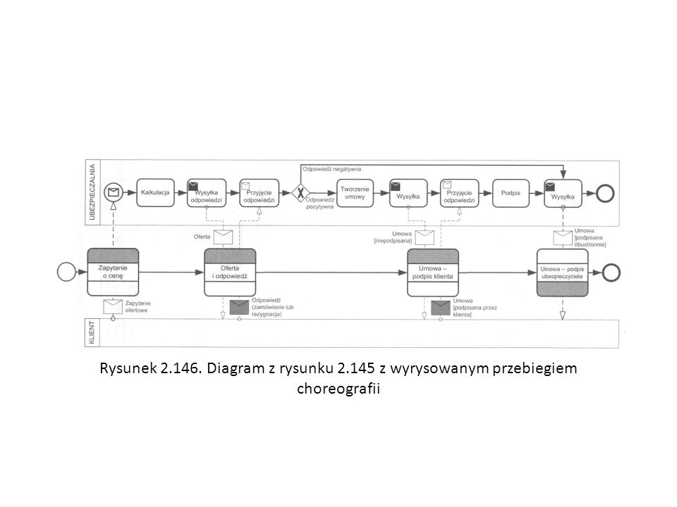 Rysunek 2. 146. Diagram z rysunku 2
