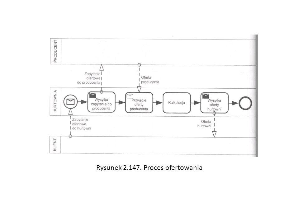 Rysunek 2.147. Proces ofertowania