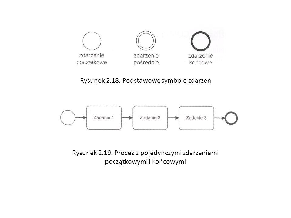 Rysunek 2.18. Podstawowe symbole zdarzeń