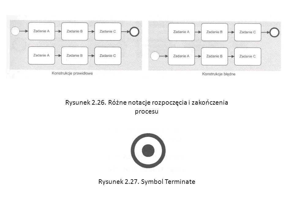 Rysunek 2.26. Różne notacje rozpoczęcia i zakończenia procesu