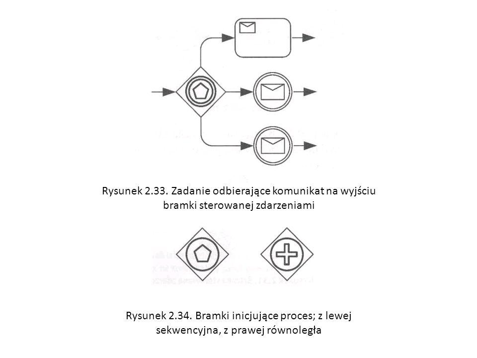 Rysunek 2.33. Zadanie odbierające komunikat na wyjściu bramki sterowanej zdarzeniami