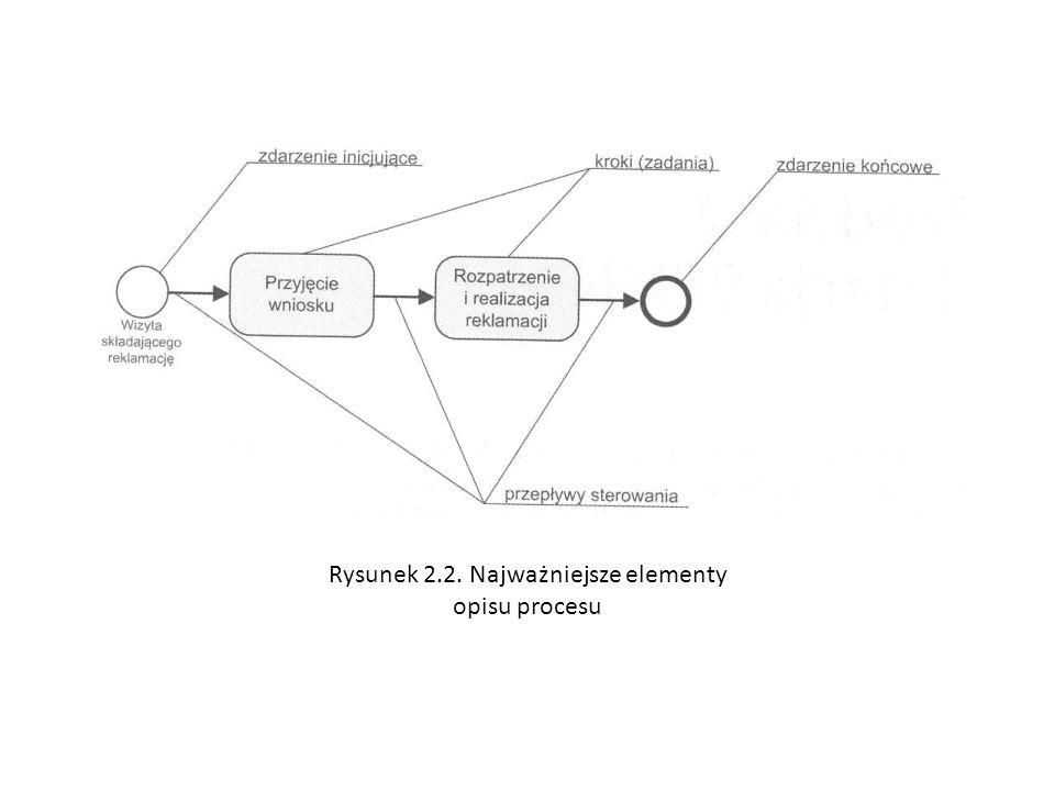 Rysunek 2.2. Najważniejsze elementy opisu procesu