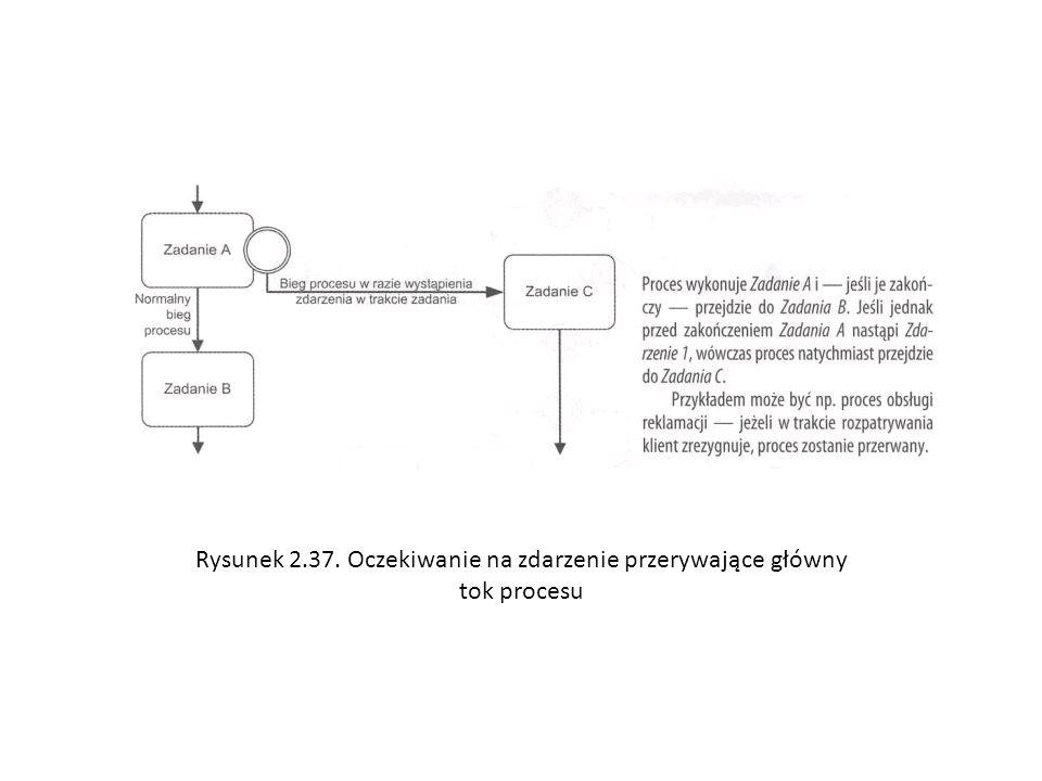 Rysunek 2.37. Oczekiwanie na zdarzenie przerywające główny tok procesu