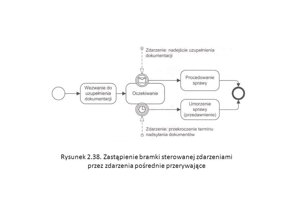 Rysunek 2.38. Zastąpienie bramki sterowanej zdarzeniami przez zdarzenia pośrednie przerywające