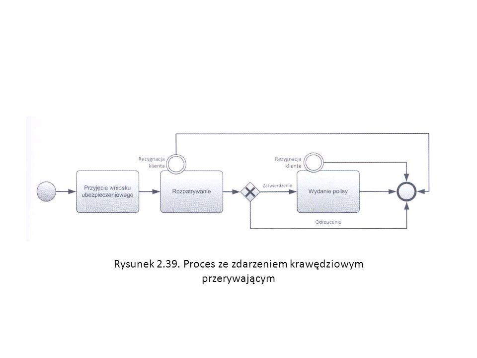 Rysunek 2.39. Proces ze zdarzeniem krawędziowym przerywającym