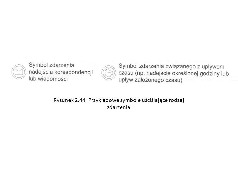 Rysunek 2.44. Przykładowe symbole uściślające rodzaj zdarzenia